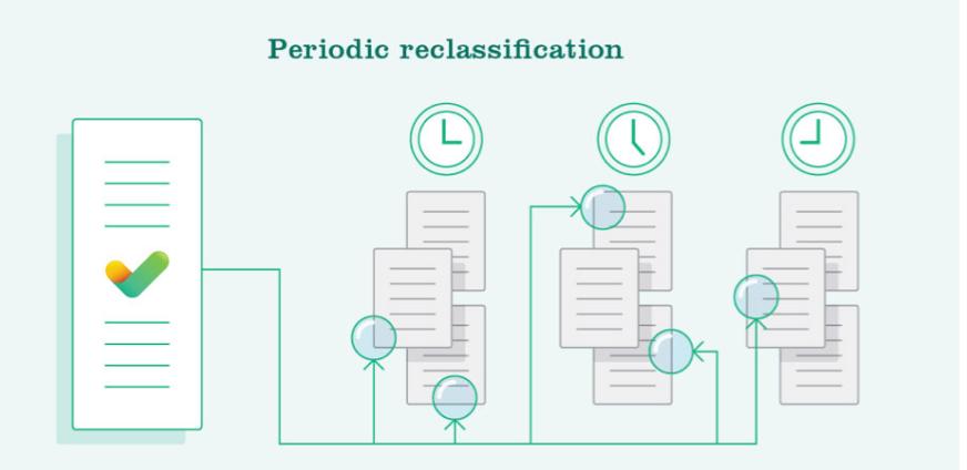 Periodic Reclassification